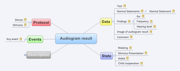 Audiogram Result Mindmap